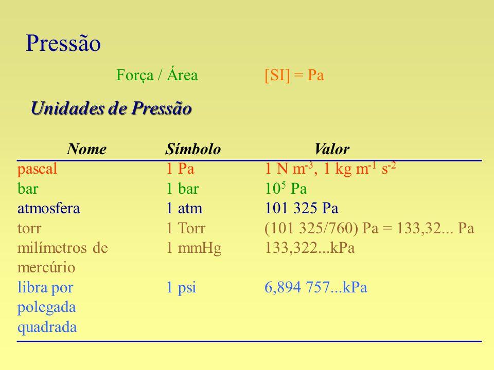 Pressão Unidades de Pressão Força / Área [SI] = Pa Nome Símbolo Valor